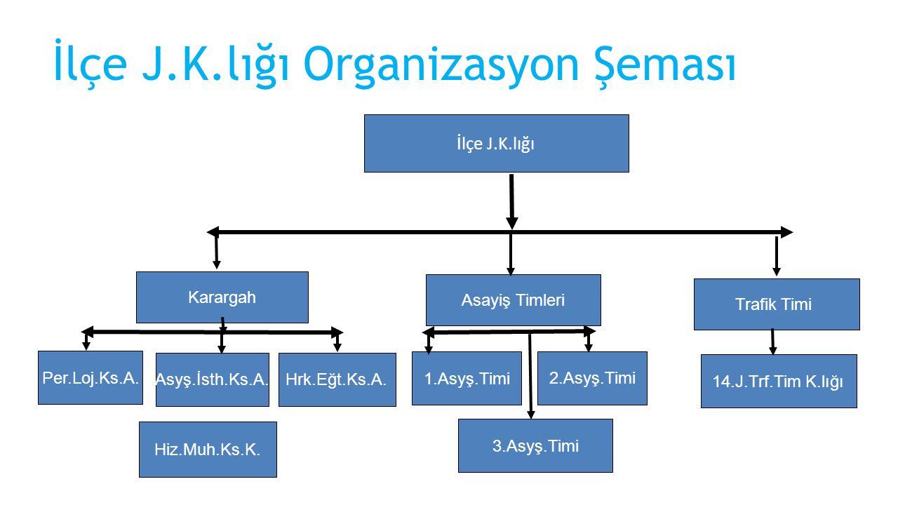 İlçe J.K.lığı Organizasyon Şeması