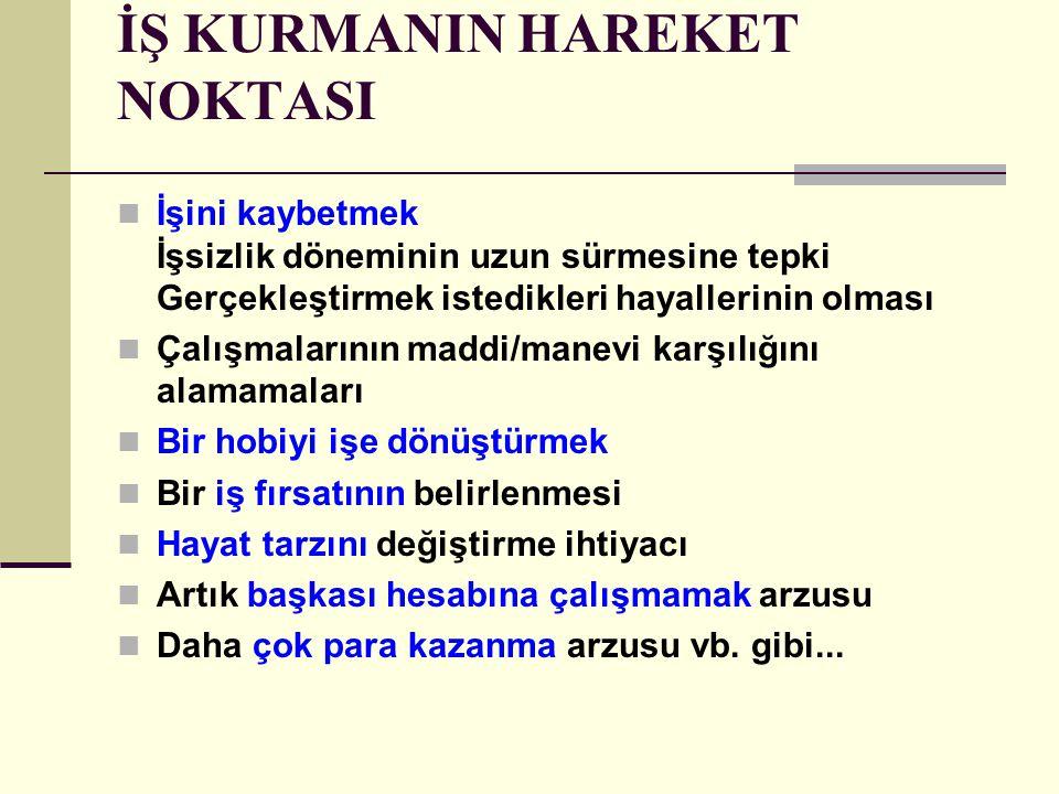İŞ KURMANIN HAREKET NOKTASI
