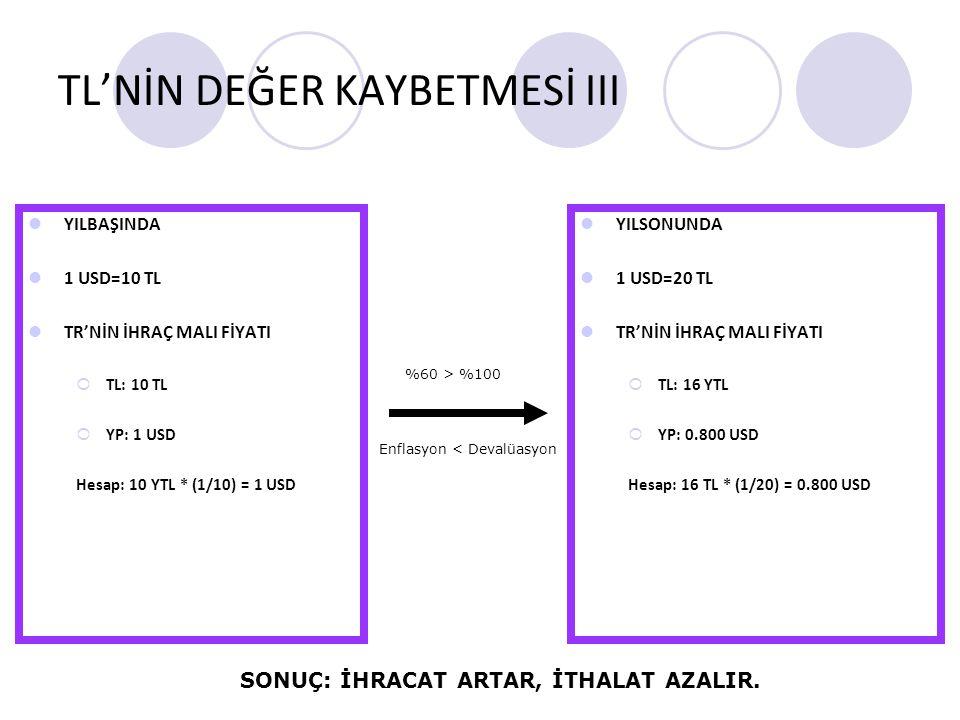 TL'NİN DEĞER KAYBETMESİ III