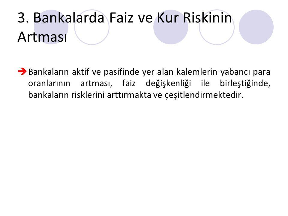 3. Bankalarda Faiz ve Kur Riskinin Artması