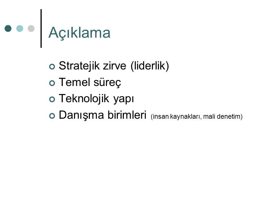 Stratejik zirve (liderlik) Temel süreç Teknolojik yapı