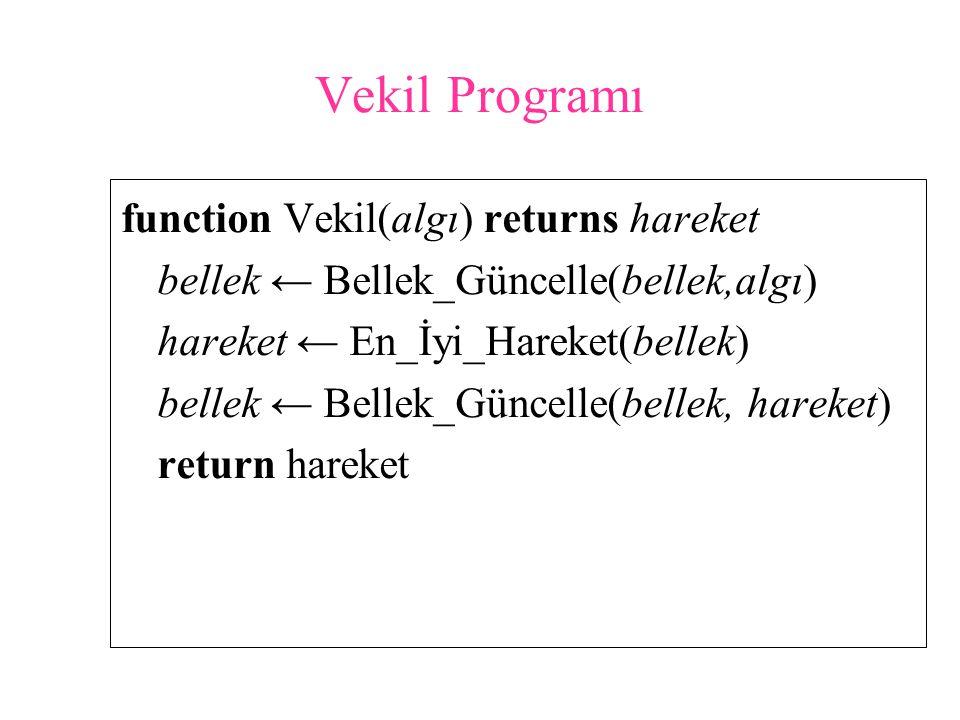 Vekil Programı function Vekil(algı) returns hareket