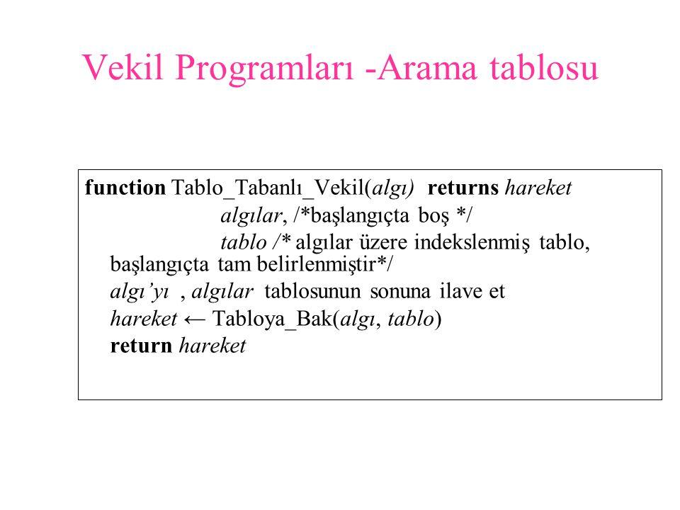 Vekil Programları -Arama tablosu