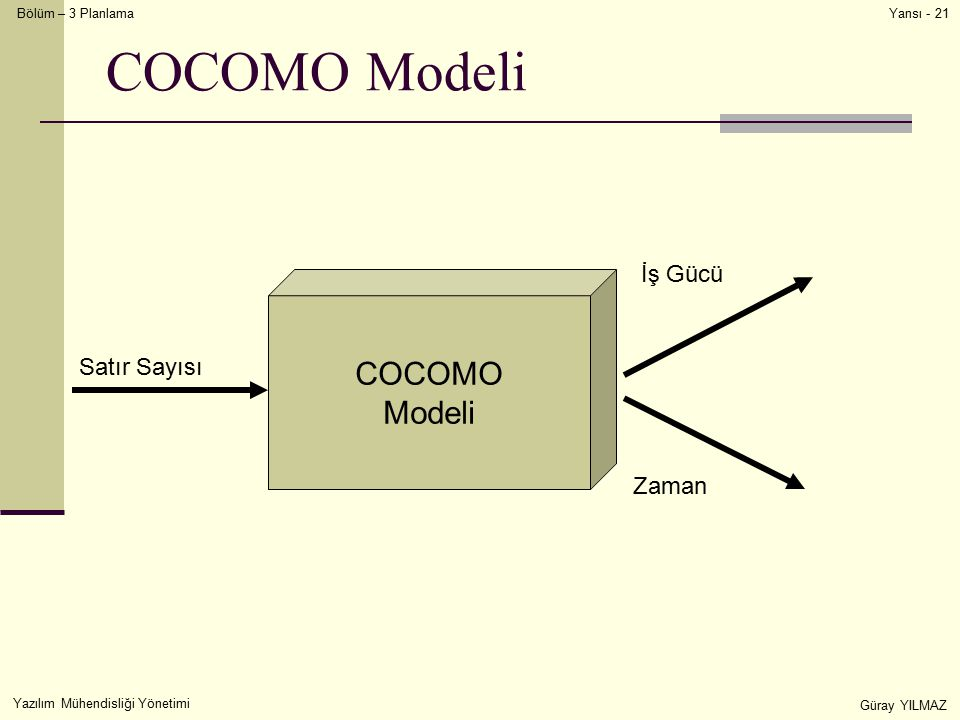 COCOMO Modeli COCOMO Modeli İş Gücü Satır Sayısı Zaman