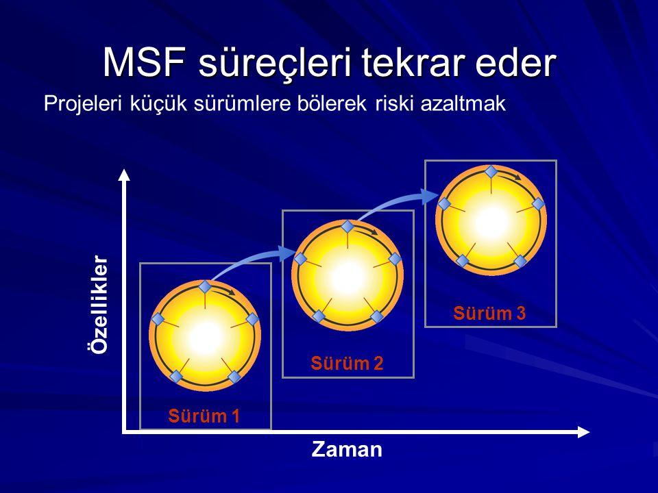 MSF süreçleri tekrar eder