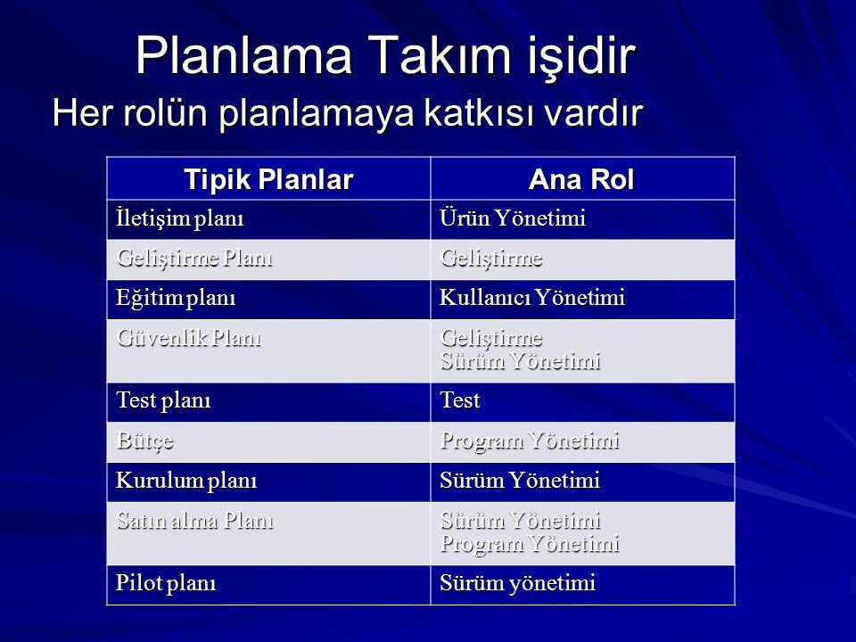 Planlama Takım işidir Her rolün planlamaya katkısı vardır