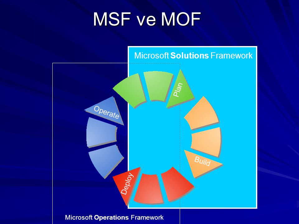 MSF ve MOF Microsoft Solutions Framework Plan Operate Build Deploy
