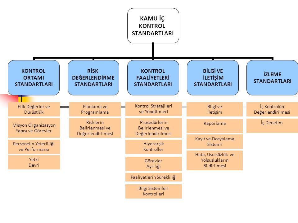 Misyon Organizasyon Yapısı ve Görevler Risklerin Belirlenmesi ve