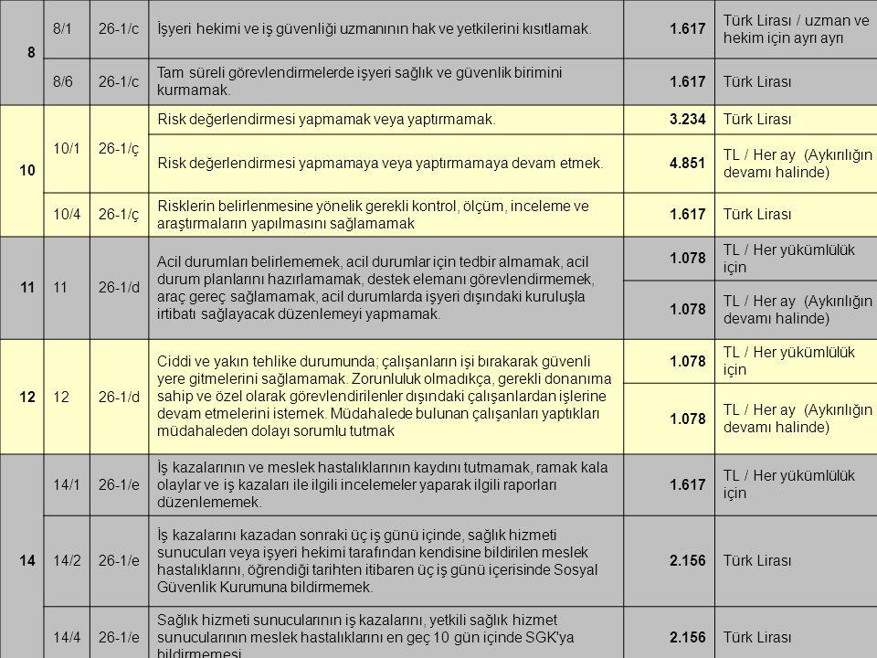 8 8/1. 26-1/c. İşyeri hekimi ve iş güvenliği uzmanının hak ve yetkilerini kısıtlamak. 1.617. Türk Lirası / uzman ve hekim için ayrı ayrı.