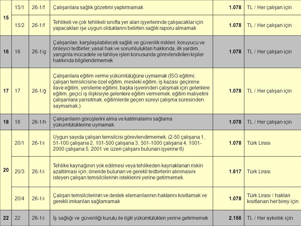 15 15/1. 26-1/f. Çalışanlara sağlık gözetimi yaptırmamak. 1.078. TL / Her çalışan için. 15/2.
