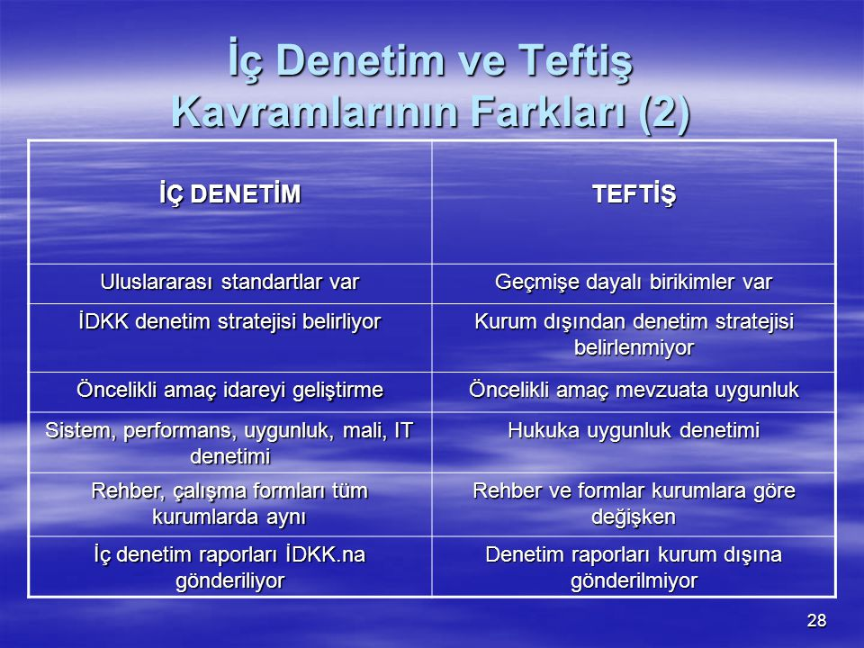 İç Denetim ve Teftiş Kavramlarının Farkları (2)