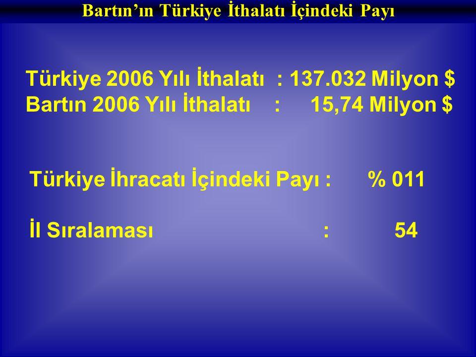 Bartın'ın Türkiye İthalatı İçindeki Payı