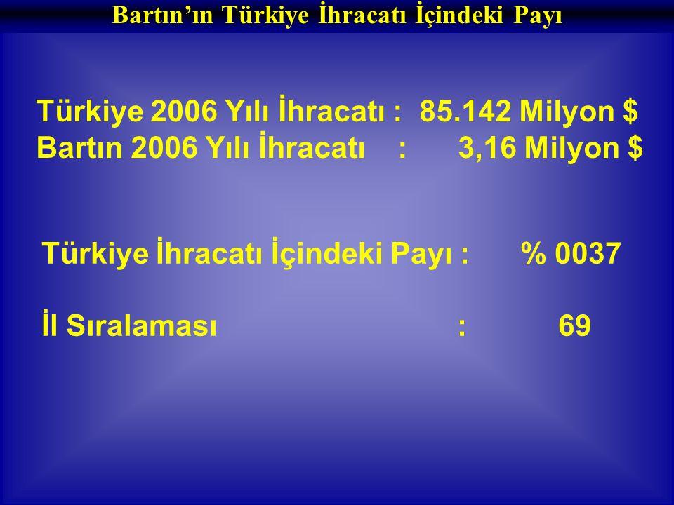 Bartın'ın Türkiye İhracatı İçindeki Payı