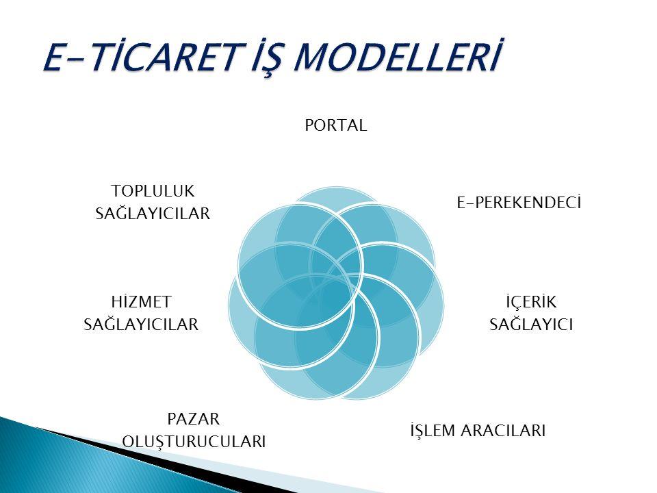 E-TİCARET İŞ MODELLERİ