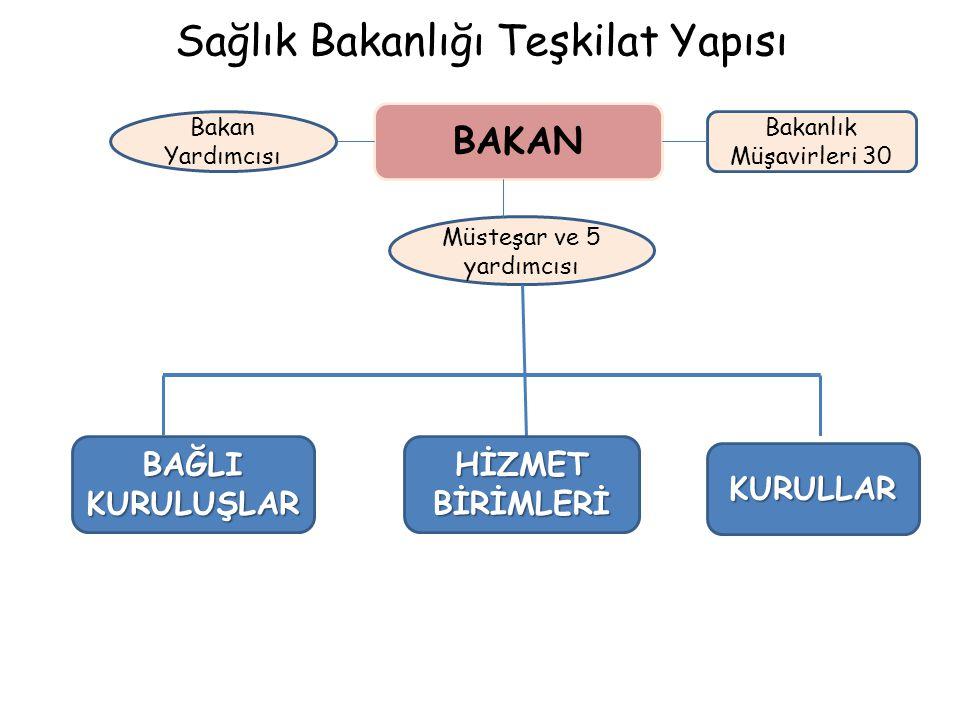 Sağlık Bakanlığı Teşkilat Yapısı