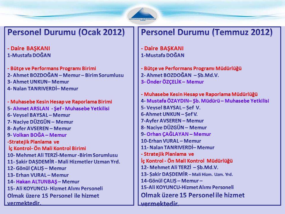 Personel Durumu (Ocak 2012) Personel Durumu (Temmuz 2012)