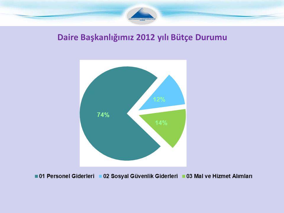 Daire Başkanlığımız 2012 yılı Bütçe Durumu