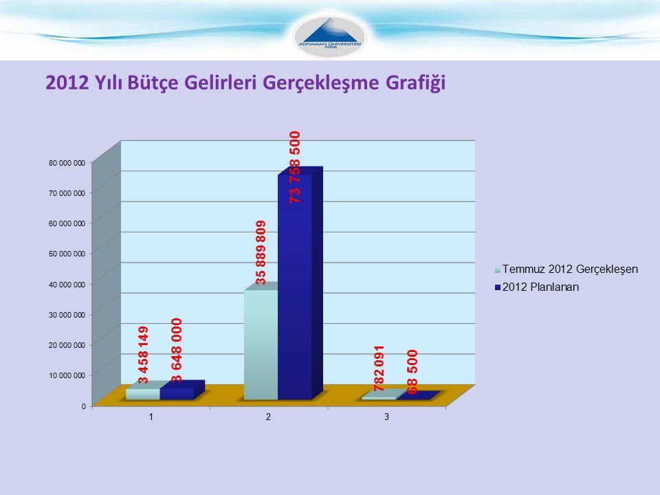 2012 Yılı Bütçe Gelirleri Gerçekleşme Grafiği