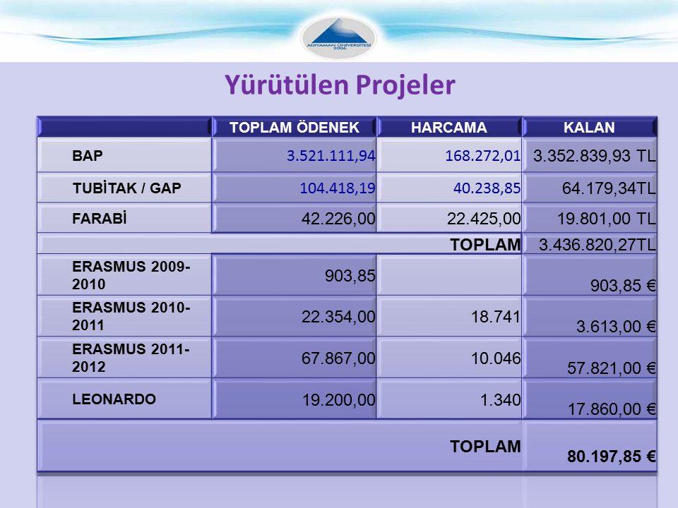 Yürütülen Projeler TOPLAM ÖDENEK. HARCAMA. KALAN. BAP. 3.521.111,94. 168.272,01. 3.352.839,93 TL.