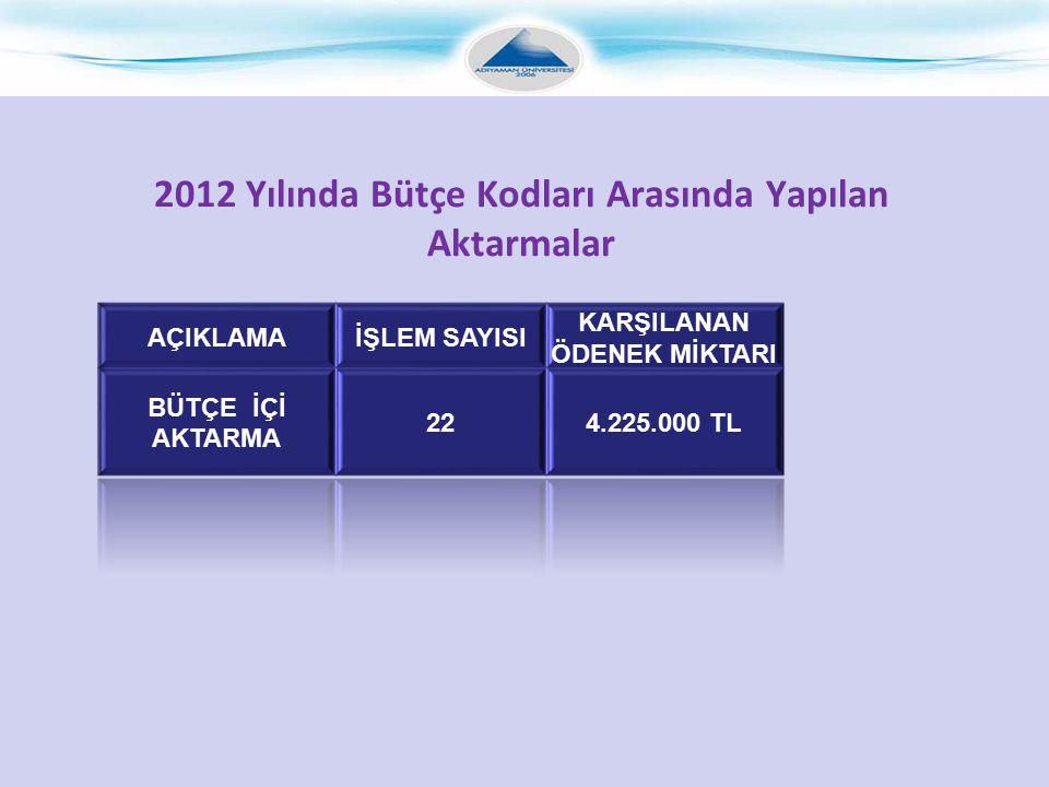 2012 Yılında Bütçe Kodları Arasında Yapılan Aktarmalar
