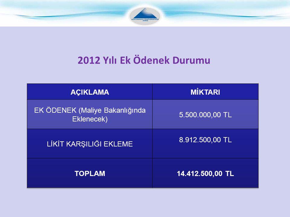 2012 Yılı Ek Ödenek Durumu AÇIKLAMA MİKTARI