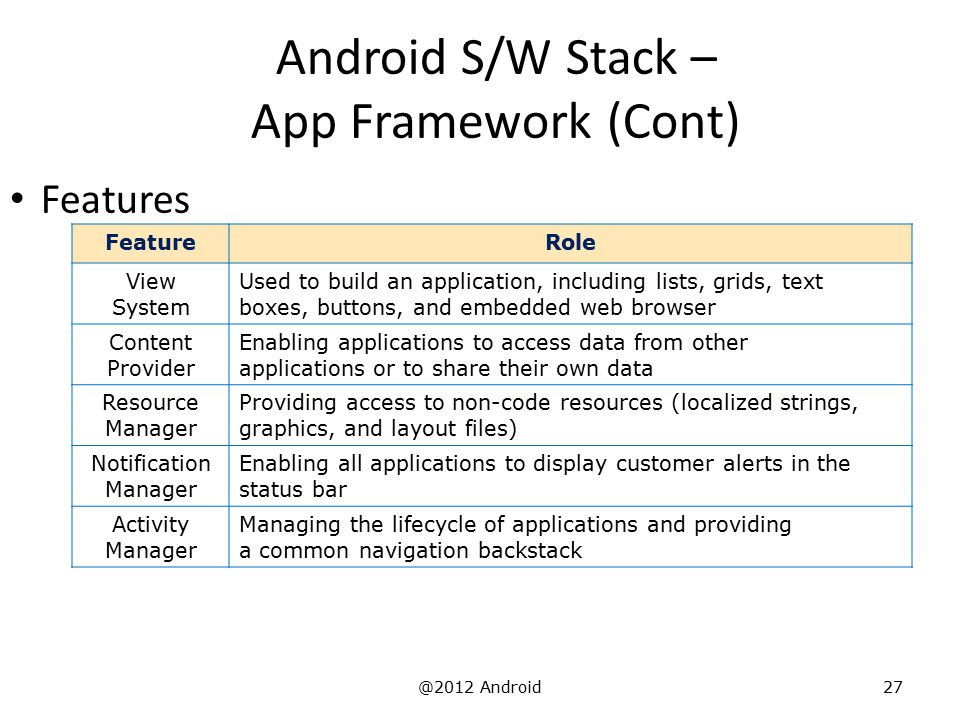 Android S/W Stack – App Framework (Cont)
