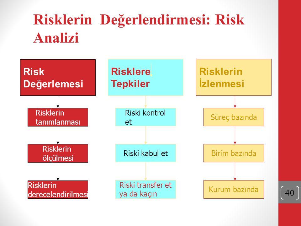 Risklerin Değerlendirmesi: Risk Analizi