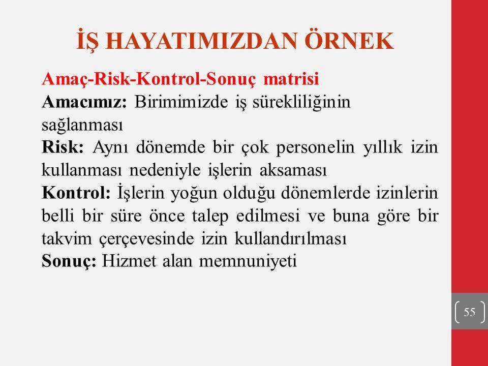 İŞ HAYATIMIZDAN ÖRNEK Amaç-Risk-Kontrol-Sonuç matrisi