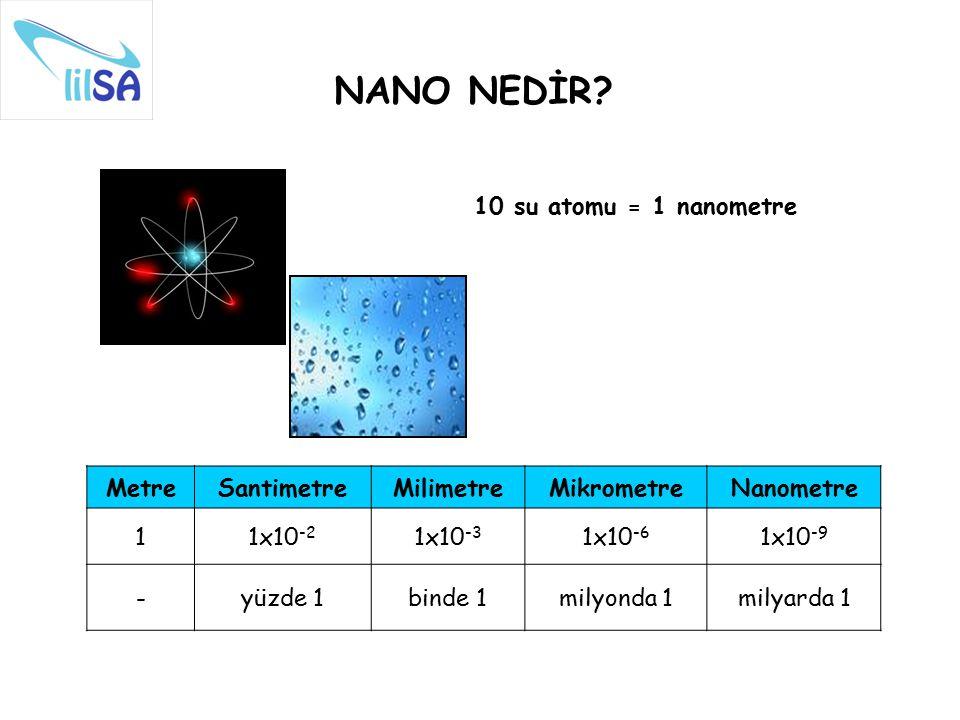 NANO NEDİR 10 su atomu = 1 nanometre Metre Santimetre Milimetre