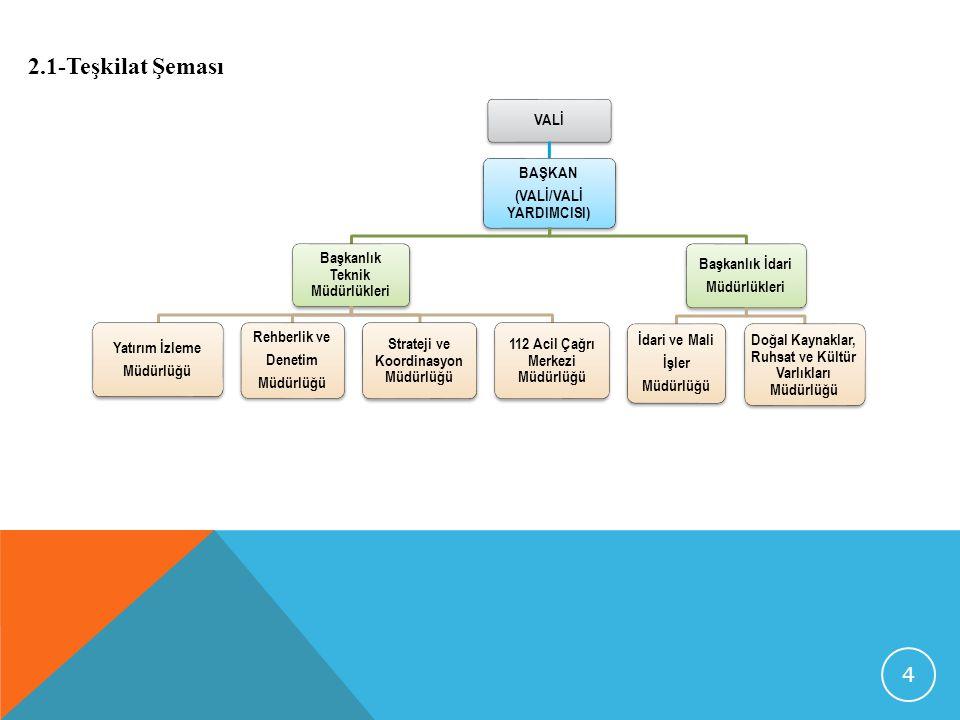 2.1-Teşkilat Şeması VALİ BAŞKAN (VALİ/VALİ YARDIMCISI)