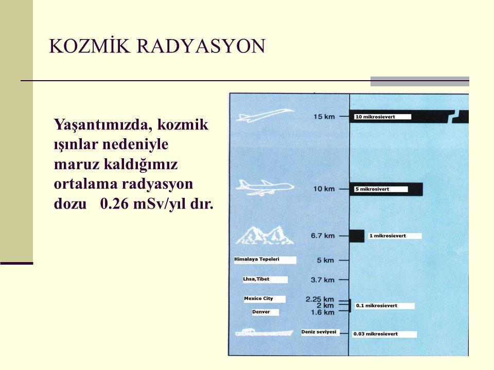 KOZMİK RADYASYON Yaşantımızda, kozmik ışınlar nedeniyle maruz kaldığımız ortalama radyasyon dozu 0.26 mSv/yıl dır.