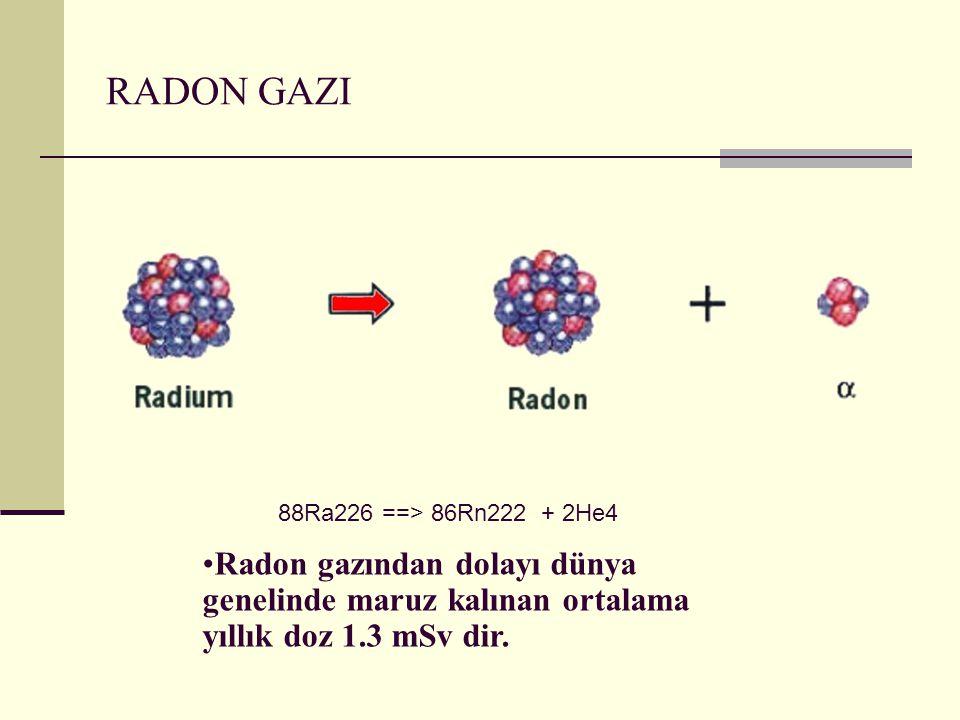 RADON GAZI 88Ra226 ==> 86Rn222 + 2He4.