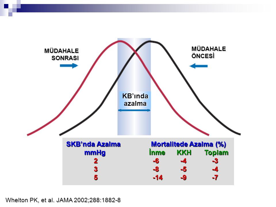 SKB'nda Azalma Mortalitede Azalma (%) mmHg İnme KKH Toplam 2 -6 -4 -3