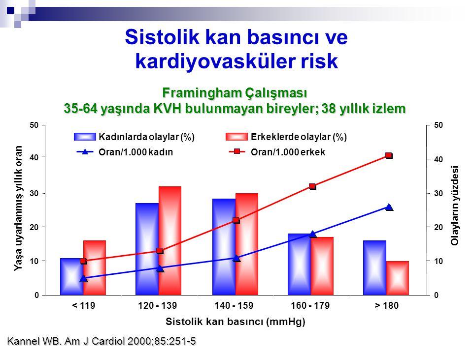 Sistolik kan basıncı ve kardiyovasküler risk