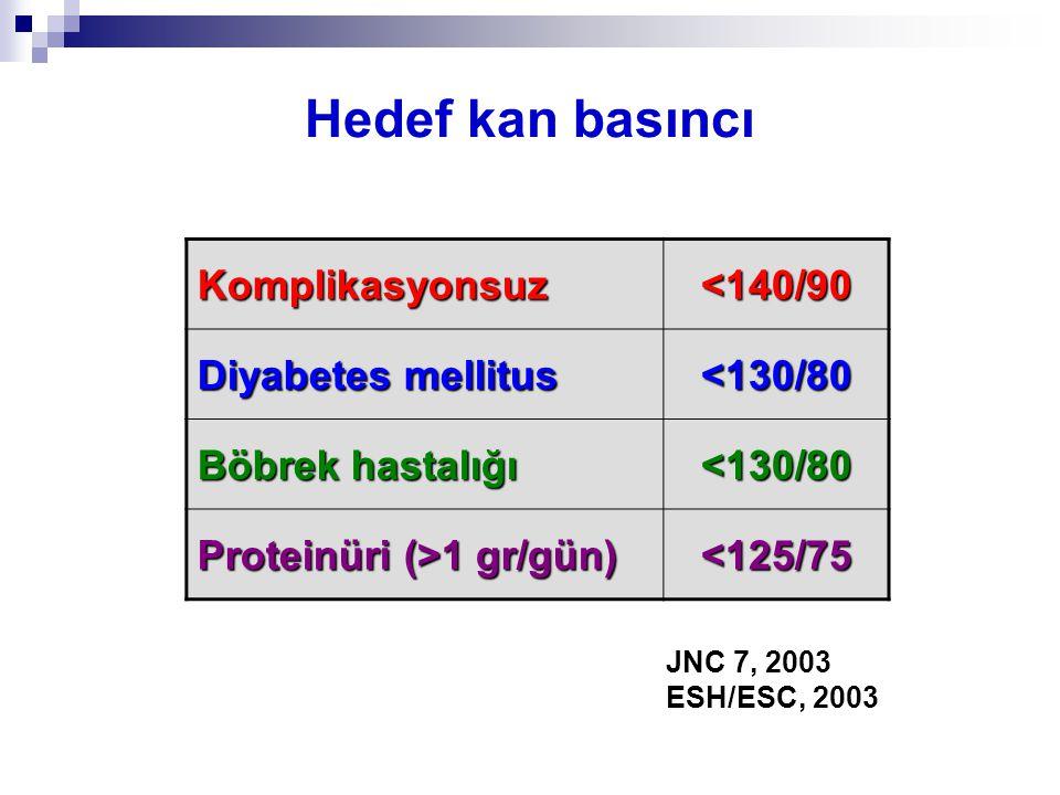 Hedef kan basıncı Komplikasyonsuz <140/90 Diyabetes mellitus
