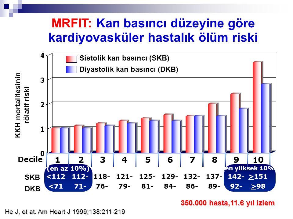 MRFIT: Kan basıncı düzeyine göre kardiyovasküler hastalık ölüm riski