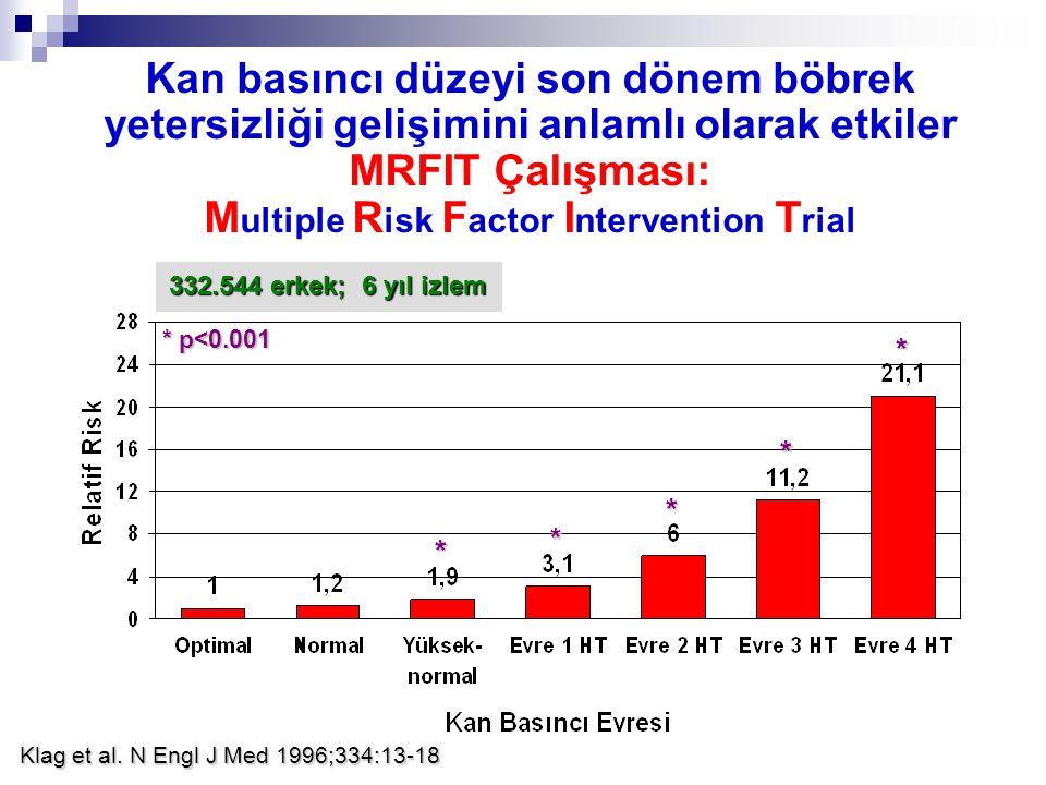 Kan basıncı düzeyi son dönem böbrek yetersizliği gelişimini anlamlı olarak etkiler MRFIT Çalışması: Multiple Risk Factor Intervention Trial