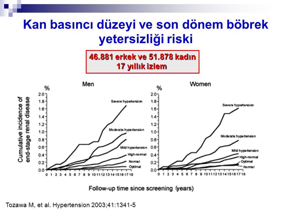 Kan basıncı düzeyi ve son dönem böbrek yetersizliği riski