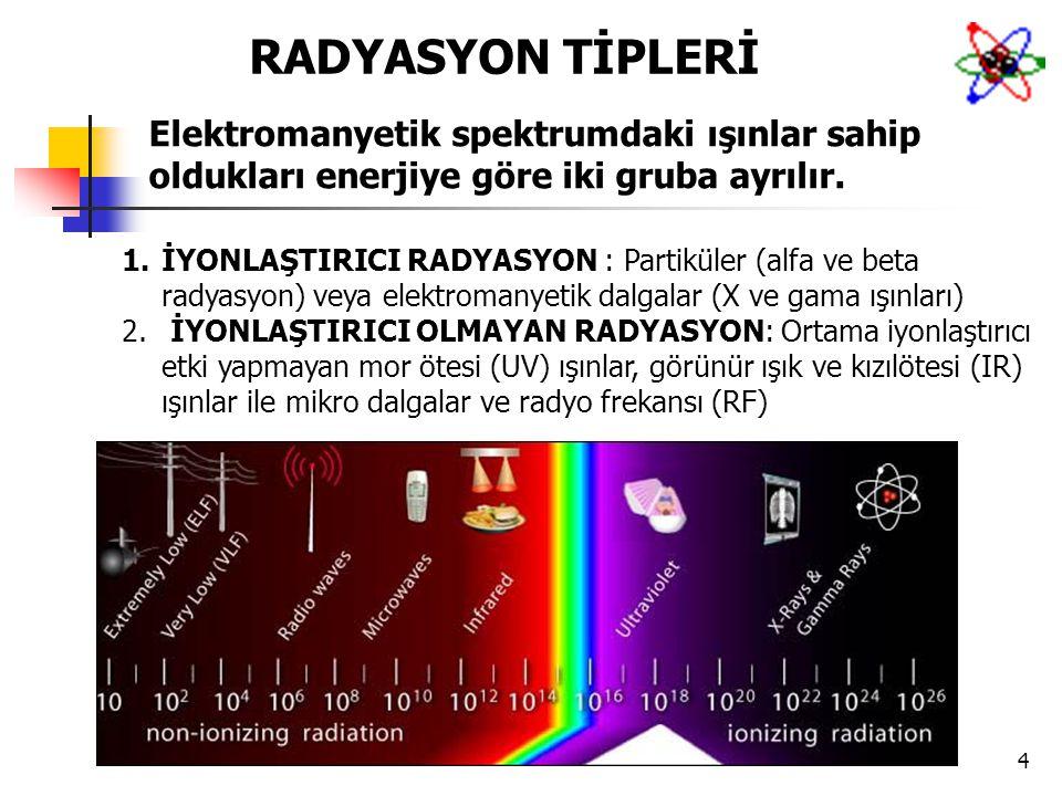 RADYASYON TİPLERİ Elektromanyetik spektrumdaki ışınlar sahip oldukları enerjiye göre iki gruba ayrılır.