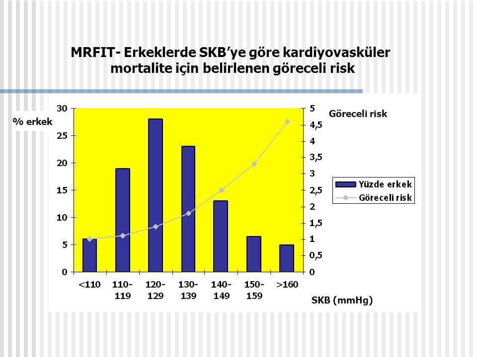 MRFIT- Erkeklerde SKB'ye göre kardiyovasküler