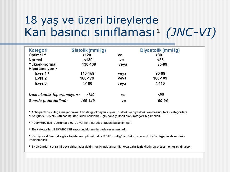 18 yaş ve üzeri bireylerde Kan basıncı sınıflaması¹ (JNC-VI)