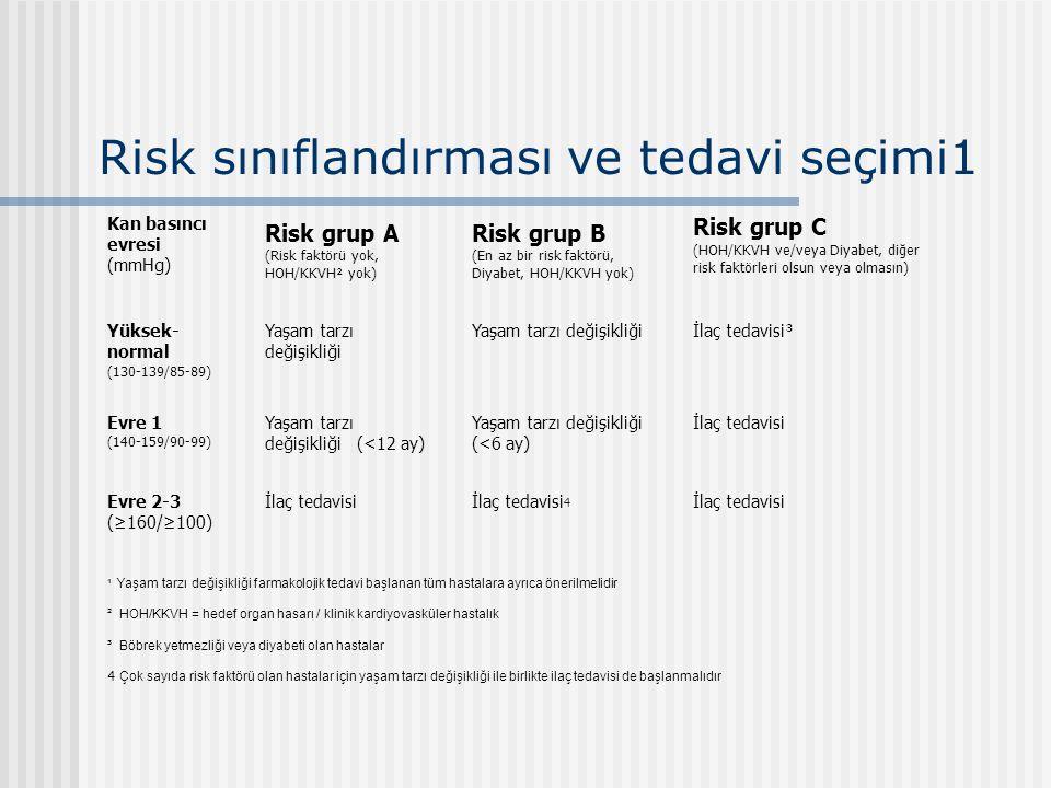 Risk sınıflandırması ve tedavi seçimi1