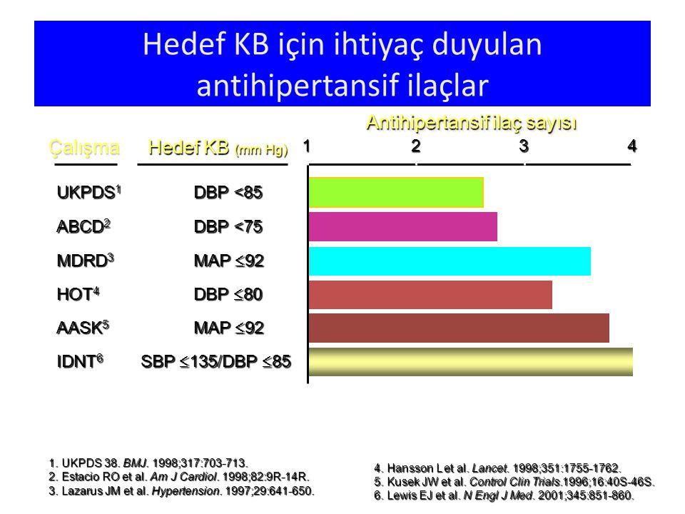 Hedef KB için ihtiyaç duyulan antihipertansif ilaçlar