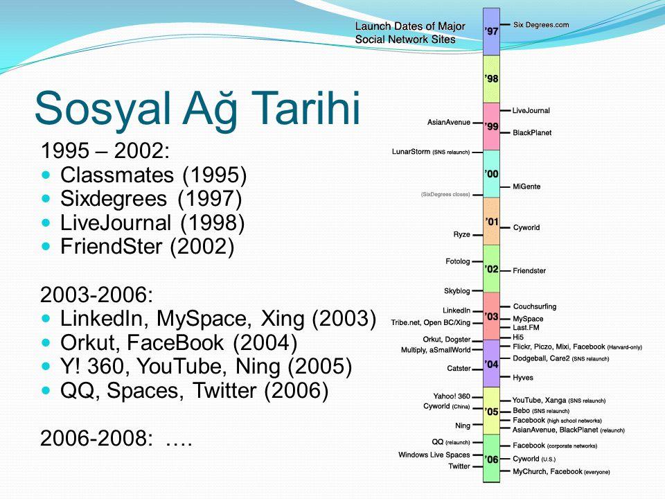 Sosyal Ağ Tarihi 1995 – 2002: Classmates (1995) Sixdegrees (1997)