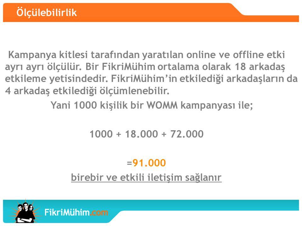 Yani 1000 kişilik bir WOMM kampanyası ile; 1000 + 18.000 + 72.000