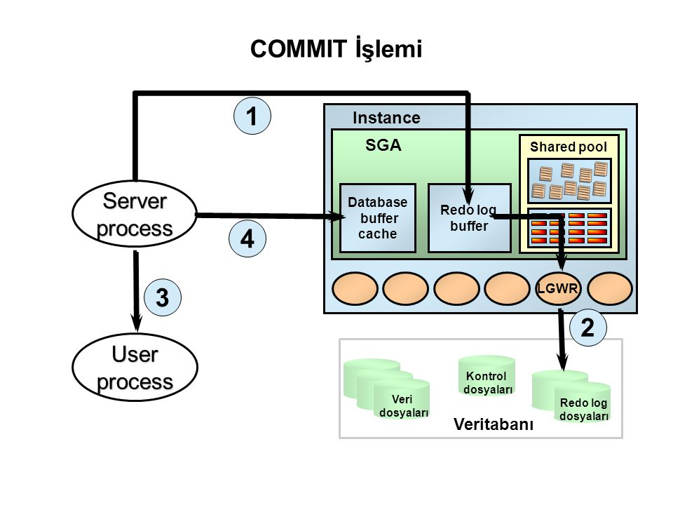 1 4 3 2 COMMIT İşlemi Server process User process Instance SGA