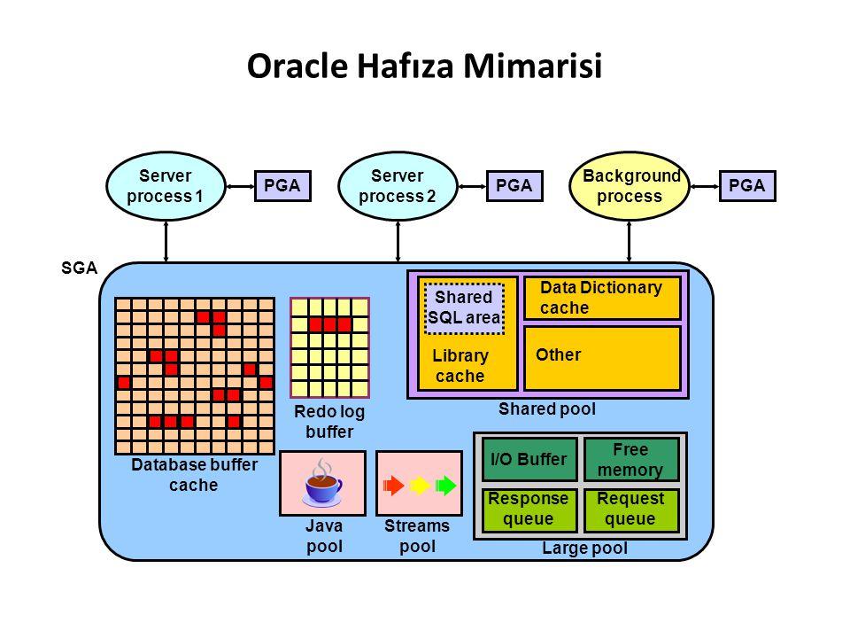 Oracle Hafıza Mimarisi