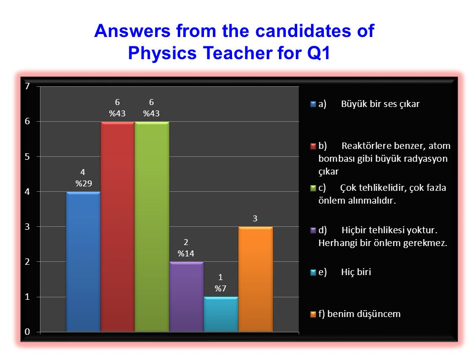 Answers from the candidates of Physics Teacher for Q1