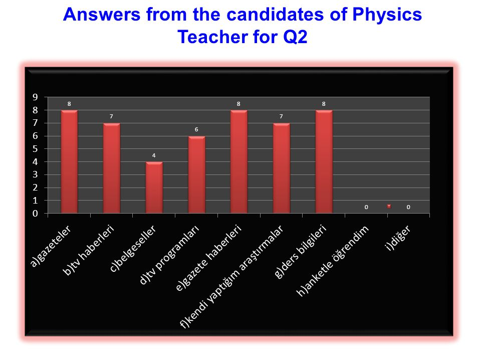Answers from the candidates of Physics Teacher for Q2