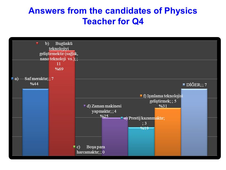 Answers from the candidates of Physics Teacher for Q4